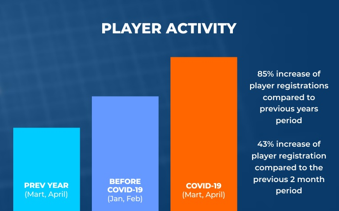 1clickGames players activity statistics in 2020